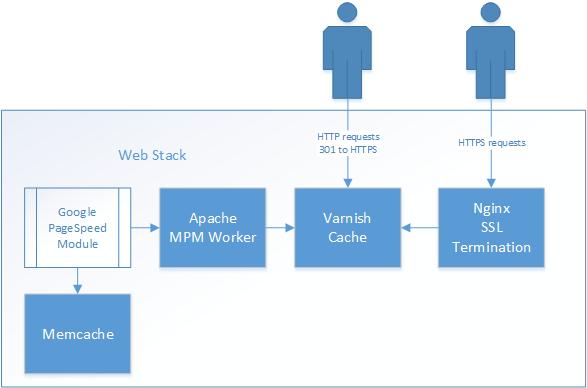 Redirect HTTP to HTTPS using Varnish - Stephen Reese